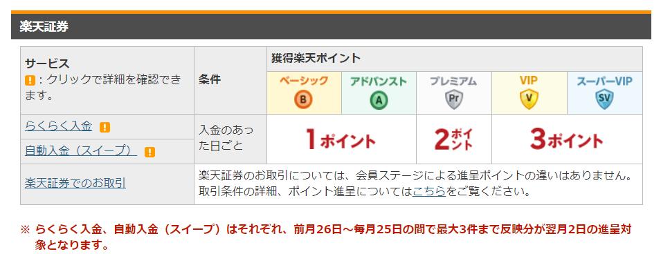 楽天銀行ハッピープログラム楽天証券取引