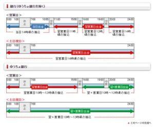 日興証券出金指示時間