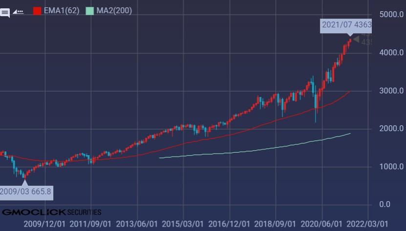 S&P500長期