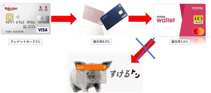 トヨタウォレット→6gramルート閉鎖
