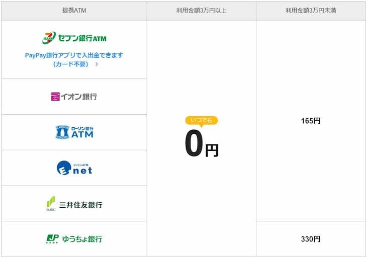 PayPay銀行手数料